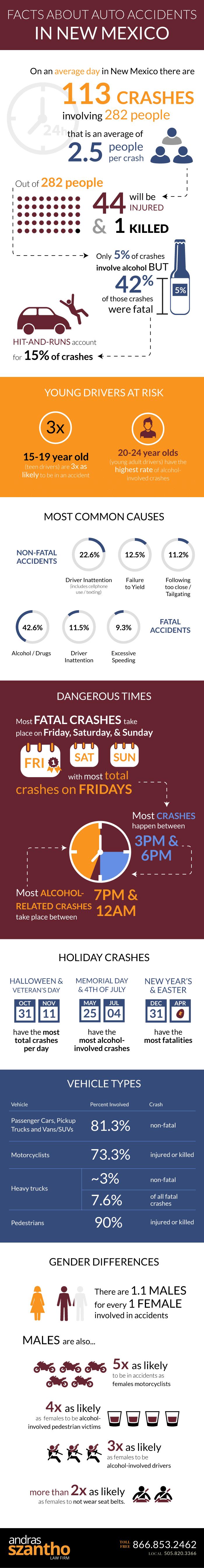 Szantho_Infographic_CarAccidents